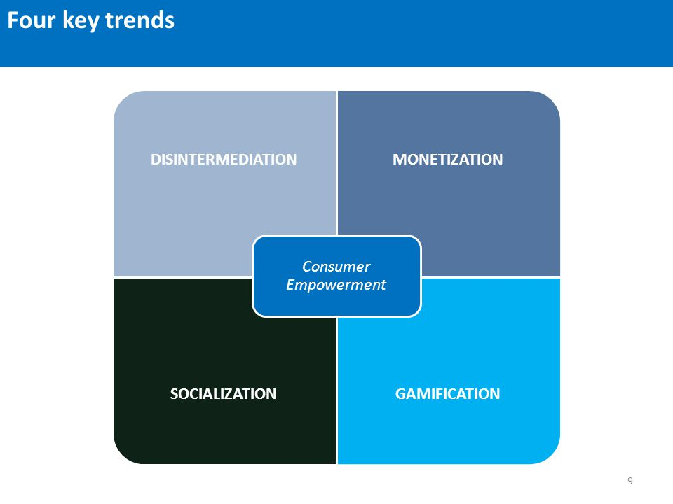 Four key trends DISINTERMEDIATIONMONETIZATION SOCIALIZATIONGAMIFICATION Consumer Empowerment 9