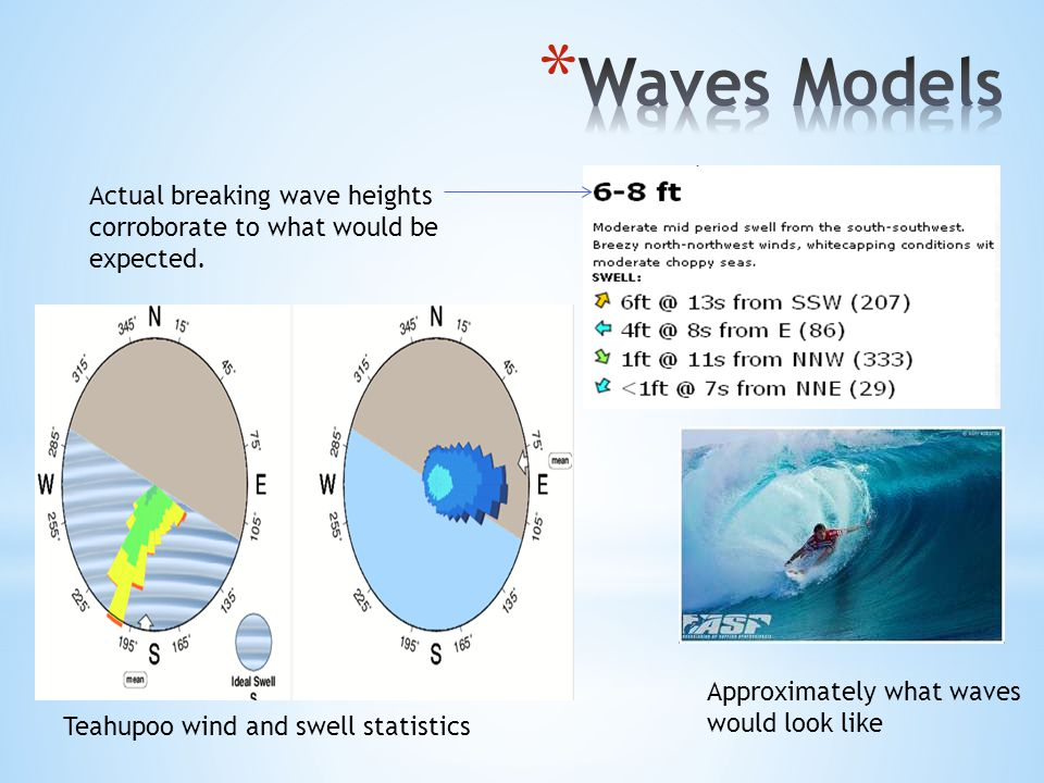 Actual breaking wave heights corroborate to what would be expected.