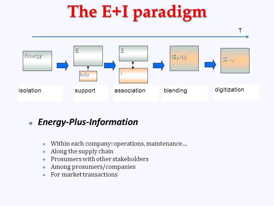 Energy-Plus-Information Within each company: operations, maintenance… Along the supply chain Prosumers with other stakeholders Among prosumers/companies For market transactions E Energy Info E I (E)+(I) supportassociationisolationblending (E+I) digitization T