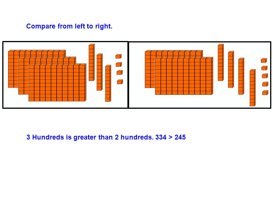 Compare from left to right. 3 Hundreds is greater than 2 hundreds. 334 > 245