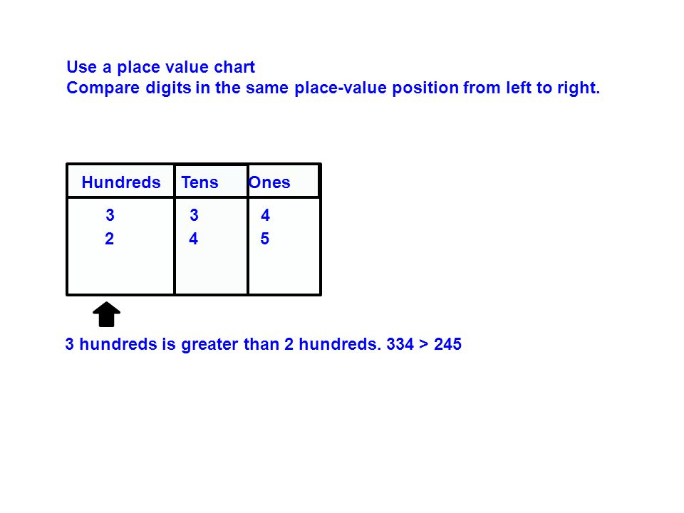 Use a place value chart Compare digits in the same place-value position from left to right.