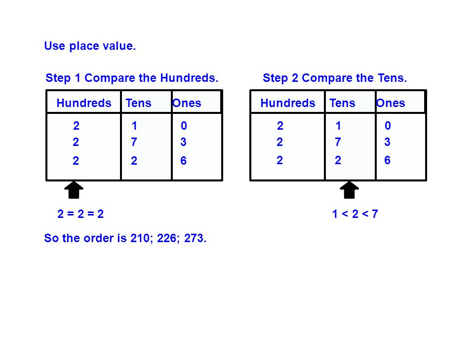 Use place value. Step 1 Compare the Hundreds. Step 2 Compare the Tens.
