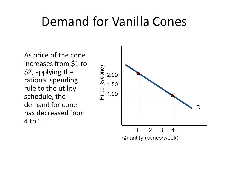 As price of the cone increases from $1 to $2, applying the rational spending rule to the utility schedule, the demand for cone has decreased from 4 to 1.