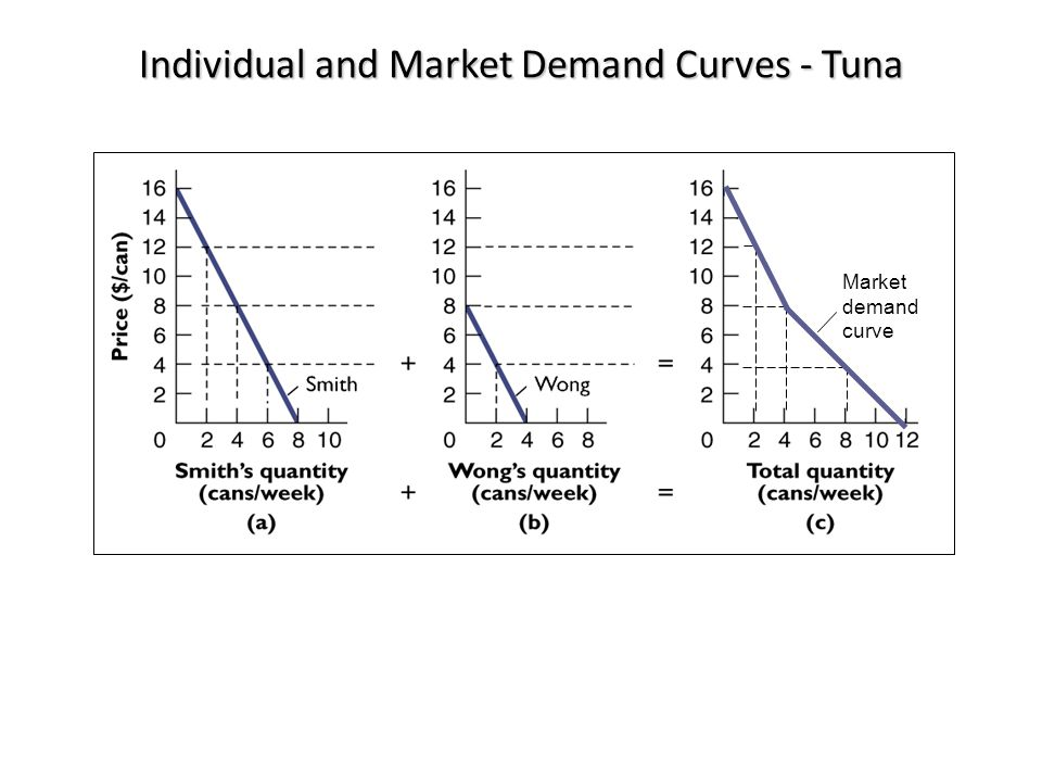 Individual and Market Demand Curves - Tuna Market demand curve © 2012 McGraw-Hill Ryerson Limited