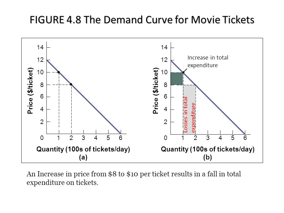 FIGURE 4.8 The Demand Curve for Movie Tickets Losses in total expenditure Quantity (100s of tickets/day) (a) Quantity (100s of tickets/day) (b) Price ($/ticket) 14 12 10 8 6 4 2 0 14 12 10 8 6 4 2 0123456123456 An Increase in price from $8 to $10 per ticket results in a fall in total expenditure on tickets.