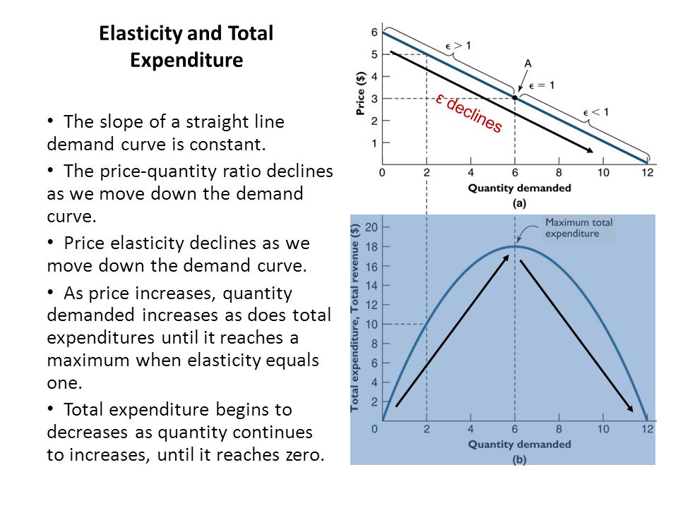 The slope of a straight line demand curve is constant.