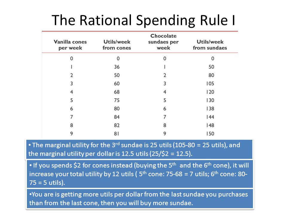 The Rational Spending Rule I © 2012 McGraw-Hill Ryerson Limited Ch4 -9 LO1: Derive Rational Spending Rule The marginal utility for the 3 rd sundae is 25 utils (105-80 = 25 utils), and the marginal utility per dollar is 12.5 utils (25/$2 = 12.5).