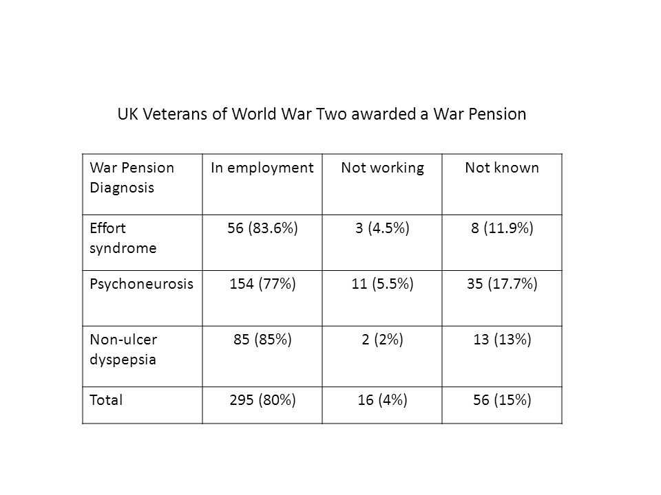 UK Veterans of World War Two awarded a War Pension War Pension Diagnosis In employmentNot workingNot known Effort syndrome 56 (83.6%)3 (4.5%)8 (11.9%) Psychoneurosis154 (77%)11 (5.5%)35 (17.7%) Non-ulcer dyspepsia 85 (85%)2 (2%)13 (13%) Total295 (80%)16 (4%)56 (15%)