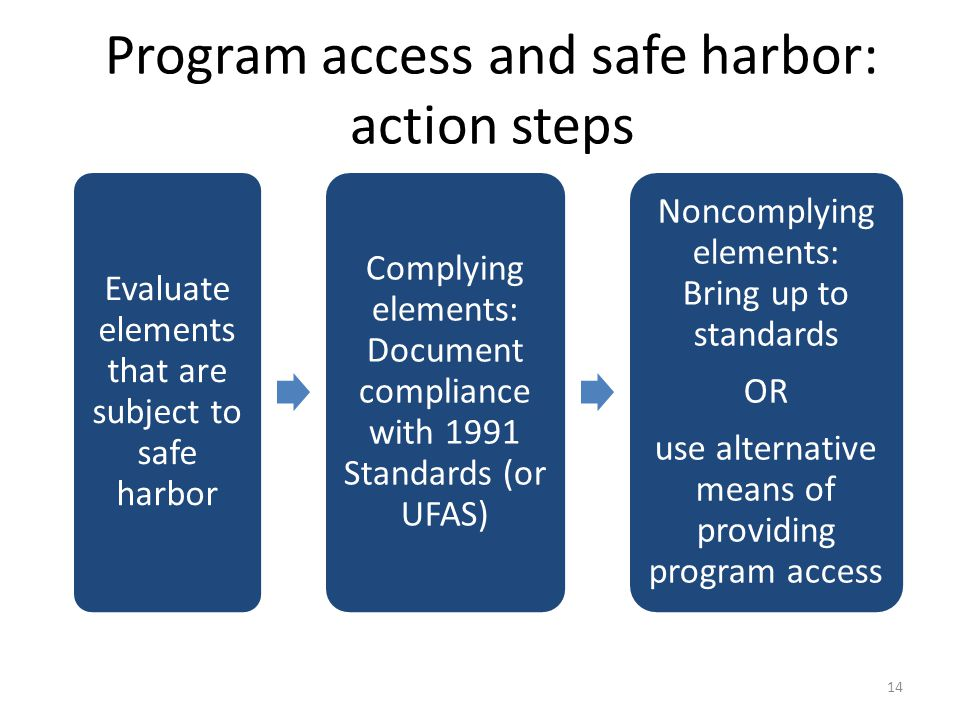 Evaluate elements that are subject to safe harbor Complying elements: Document compliance with 1991 Standards (or UFAS) Noncomplying elements: Bring up to standards OR use alternative means of providing program access Program access and safe harbor: action steps 14