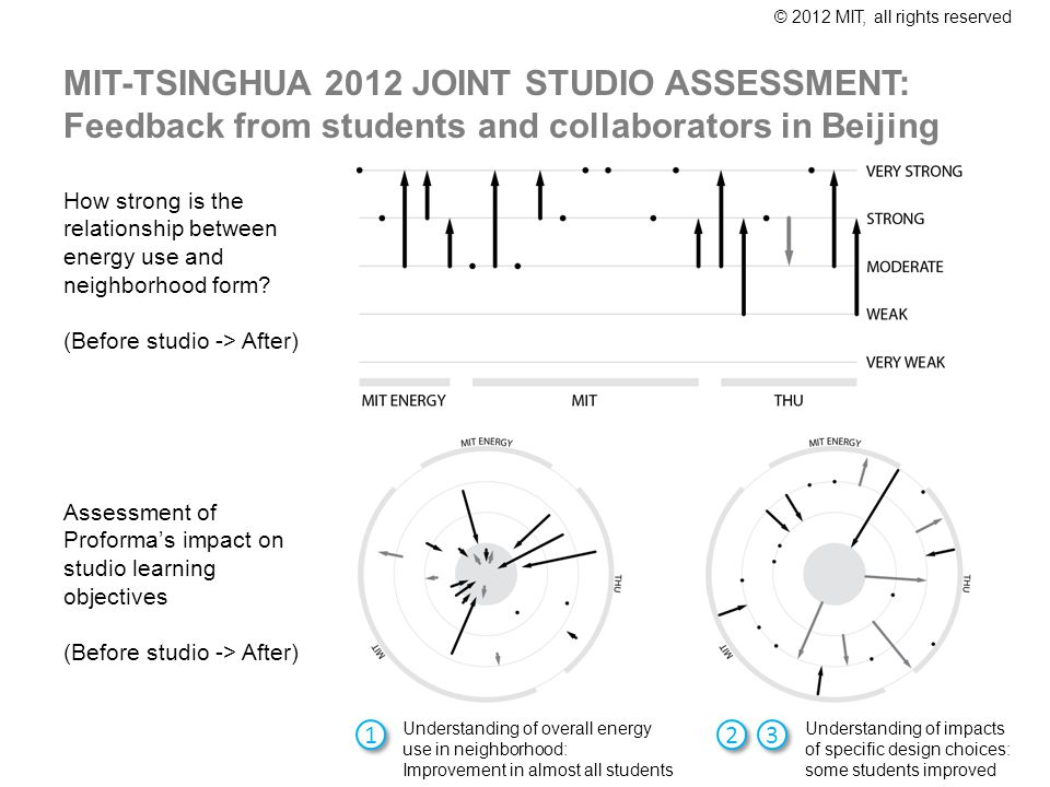 © 2012 MIT, all rights reserved MIT-TSINGHUA 2012 JOINT STUDIO ASSESSMENT: Feedback from students and collaborators in Beijing How strong is the relationship between energy use and neighborhood form.