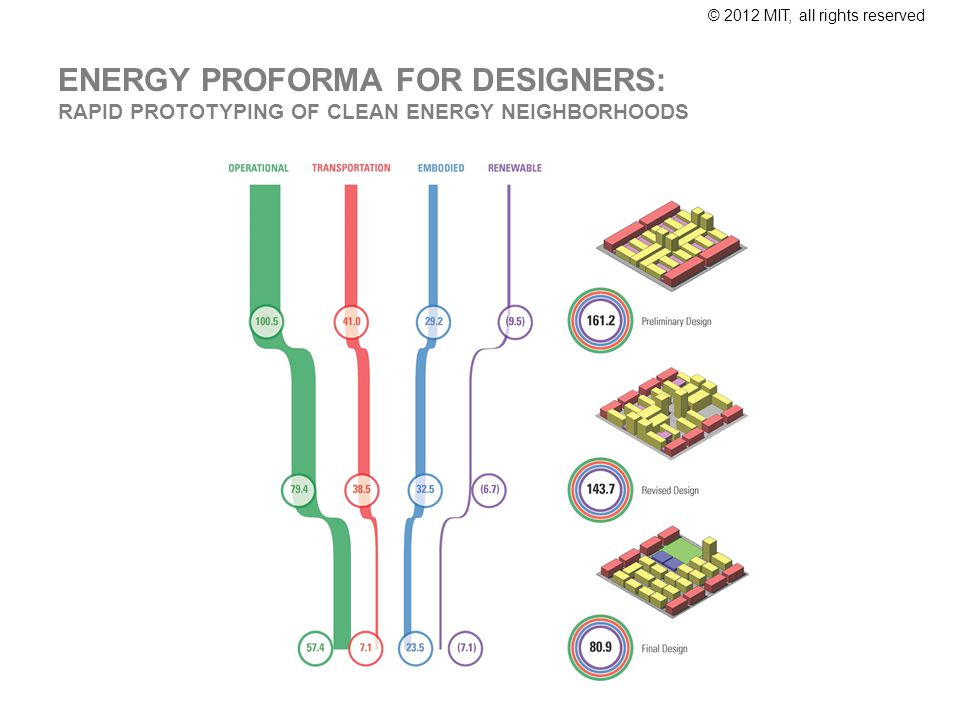 © 2012 MIT, all rights reserved ENERGY PROFORMA FOR DESIGNERS: RAPID PROTOTYPING OF CLEAN ENERGY NEIGHBORHOODS
