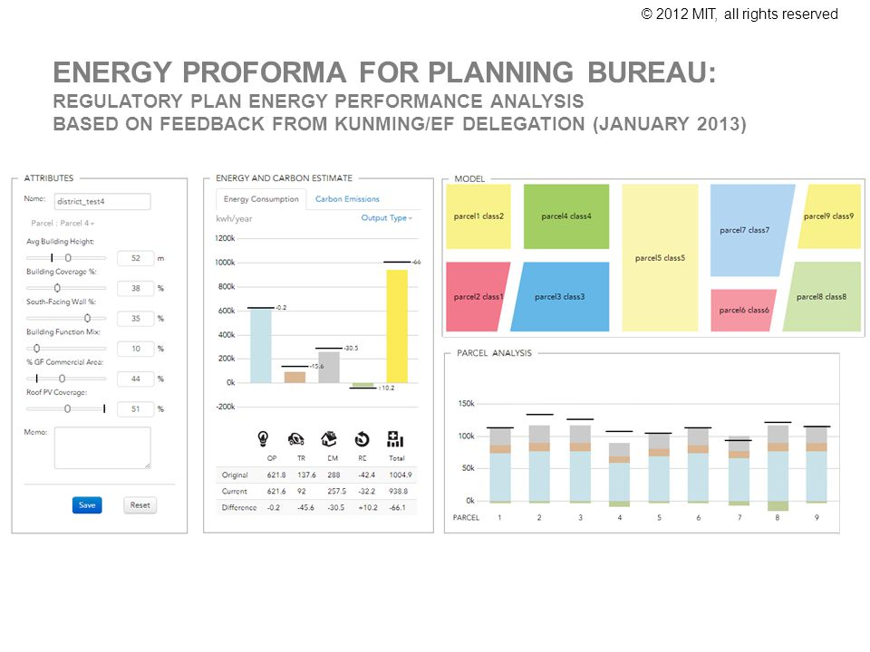 © 2012 MIT, all rights reserved ENERGY PROFORMA FOR PLANNING BUREAU: REGULATORY PLAN ENERGY PERFORMANCE ANALYSIS BASED ON FEEDBACK FROM KUNMING/EF DELEGATION (JANUARY 2013)