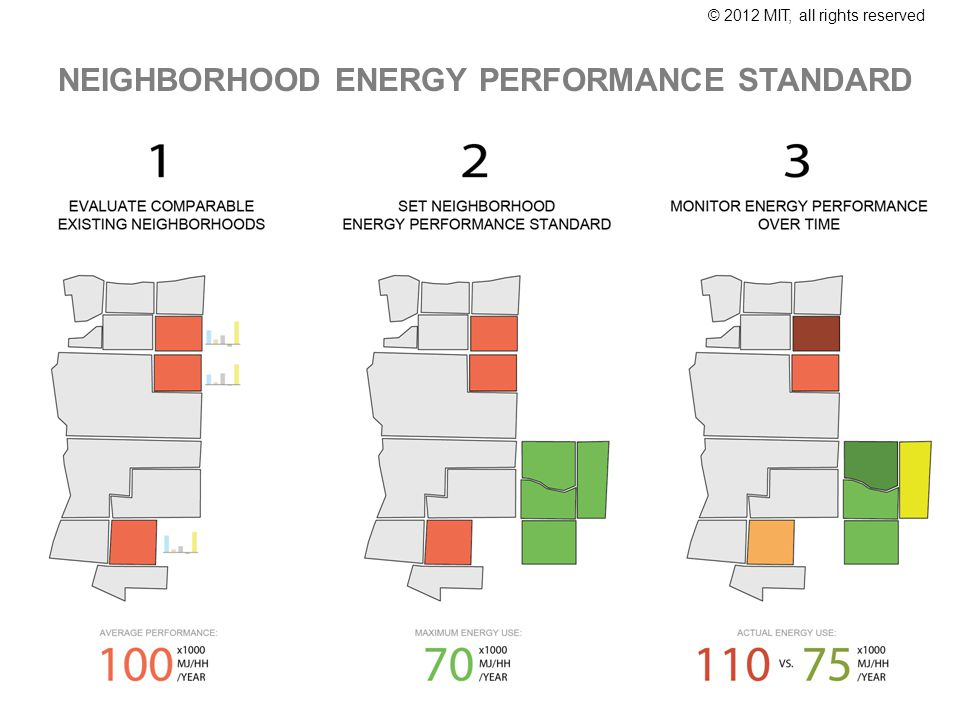 © 2012 MIT, all rights reserved NEIGHBORHOOD ENERGY PERFORMANCE STANDARD