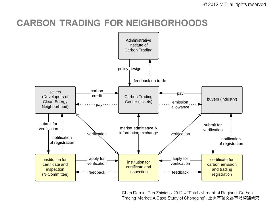 © 2012 MIT, all rights reserved CARBON TRADING FOR NEIGHBORHOODS Chen Demin, Tan Zhixion - 2012 – Establishment of Regional Carbon Trading Market: A Case Study of Chongqing,