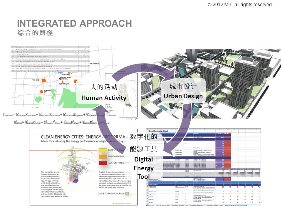 © 2012 MIT, all rights reserved Urban Design Digital Energy Tool Human Activity INTEGRATED APPROACH