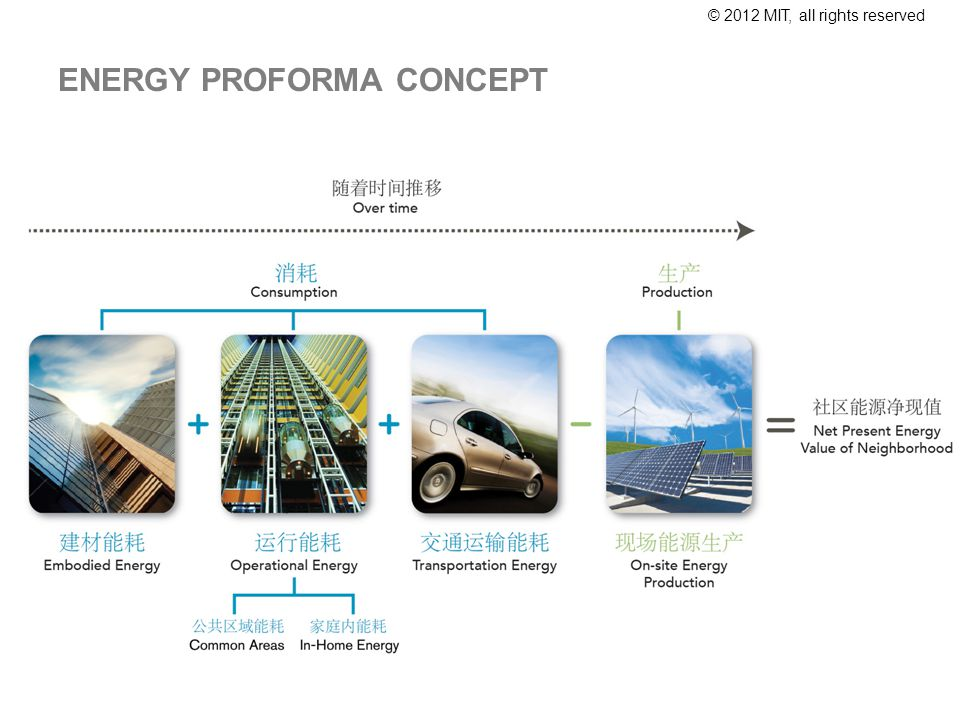 © 2012 MIT, all rights reserved ENERGY PROFORMA CONCEPT