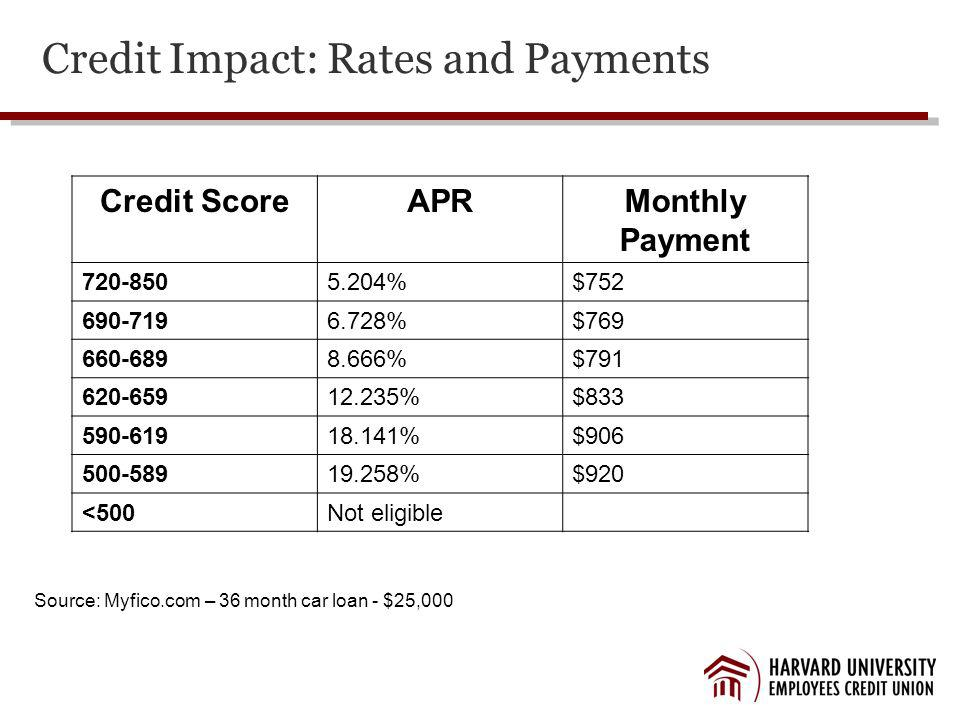 Credit Impact: Rates and Payments Credit ScoreAPRMonthly Payment 720-8505.204%$752 690-7196.728%$769 660-6898.666%$791 620-65912.235%$833 590-61918.141%$906 500-58919.258%$920 <500Not eligible Source: Myfico.com – 36 month car loan - $25,000