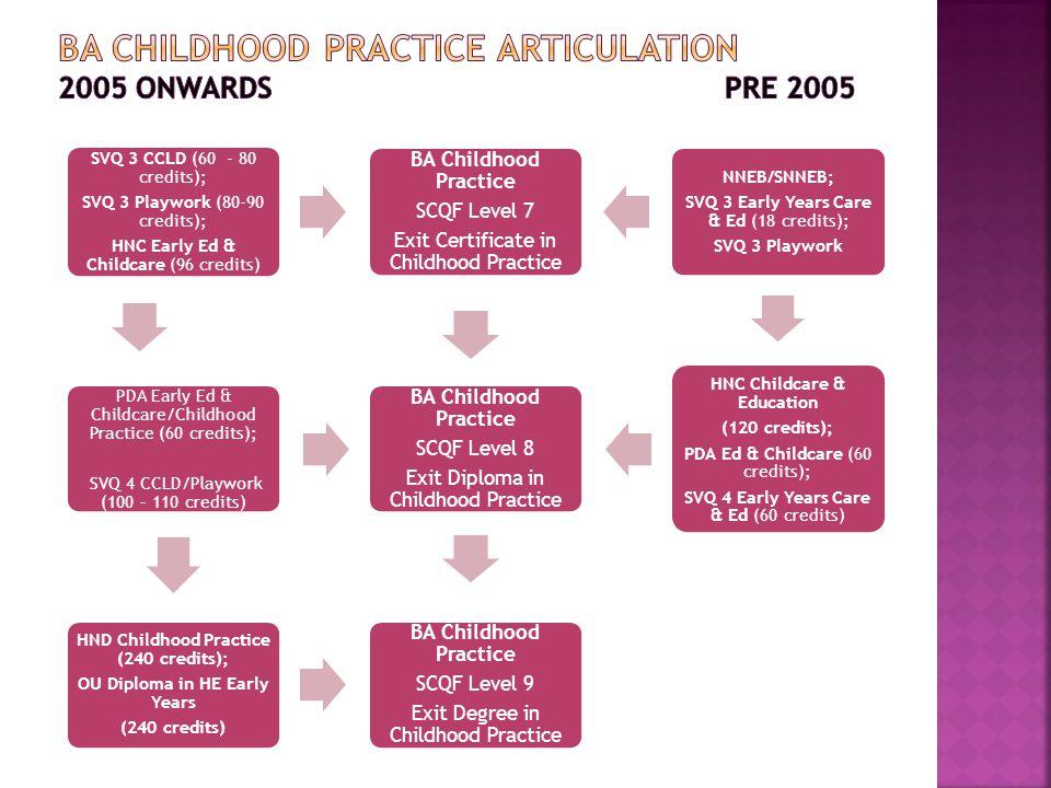 Brenda Dunn Hei Childhood Practice Group September Ppt Download