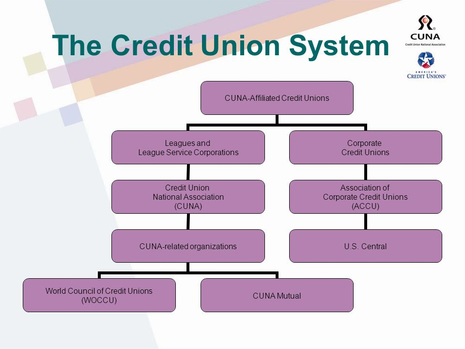 H.R. 1151 Aug. 7, 1998, President Clinton signed The Credit Union Membership Access Act (H.R.