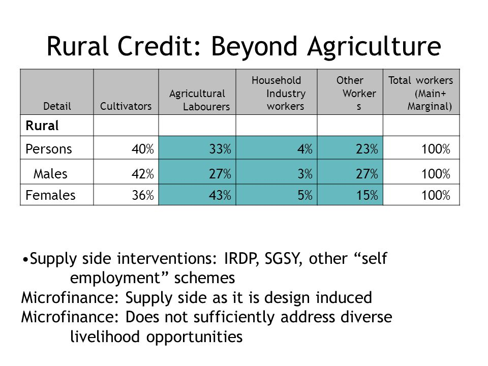 Rural Credit: Beyond Agriculture DetailCultivators Agricultural Labourers Household Industry workers Other Worker s Total workers (Main+ Marginal) Rural Persons40%33%4%23%100% Males42%27%3%27%100% Females 36%43%5%15%100% Supply side interventions: IRDP, SGSY, other self employment schemes Microfinance: Supply side as it is design induced Microfinance: Does not sufficiently address diverse livelihood opportunities
