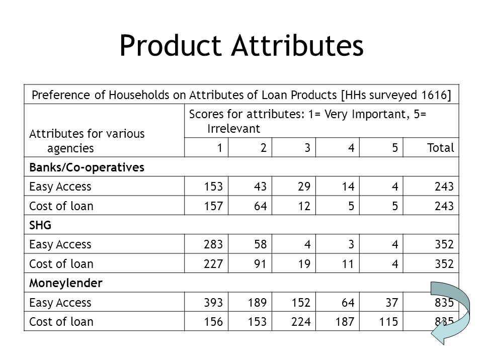 Product Attributes Preference of Households on Attributes of Loan Products [HHs surveyed 1616] Attributes for various agencies Scores for attributes: 1= Very Important, 5= Irrelevant 12345Total Banks/Co-operatives Easy Access1534329144243 Cost of loan157641255243 SHG Easy Access28358434352 Cost of loan2279119114352 Moneylender Easy Access3931891526437835 Cost of loan156153224187115835