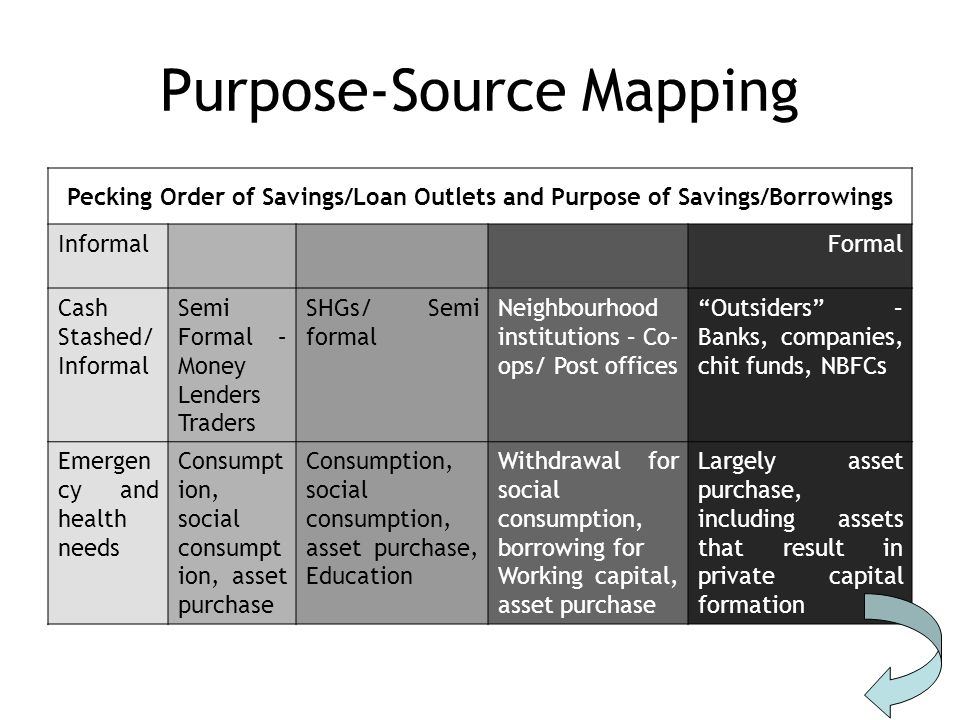 Purpose-Source Mapping Pecking Order of Savings/Loan Outlets and Purpose of Savings/Borrowings InformalFormal Cash Stashed/ Informal Semi Formal – Money Lenders Traders SHGs/ Semi formal Neighbourhood institutions – Co- ops/ Post offices Outsiders – Banks, companies, chit funds, NBFCs Emergen cy and health needs Consumpt ion, social consumpt ion, asset purchase Consumption, social consumption, asset purchase, Education Withdrawal for social consumption, borrowing for Working capital, asset purchase Largely asset purchase, including assets that result in private capital formation