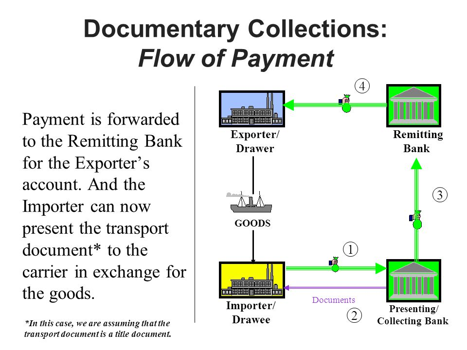 Documentary Collections: Flow of Payment Payment is forwarded to the Remitting Bank for the Exporters account.
