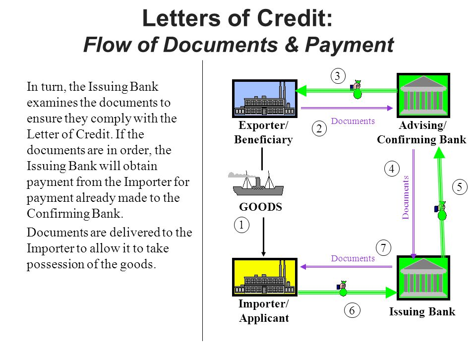 Letters of Credit: Flow of Documents & Payment In turn, the Issuing Bank examines the documents to ensure they comply with the Letter of Credit.