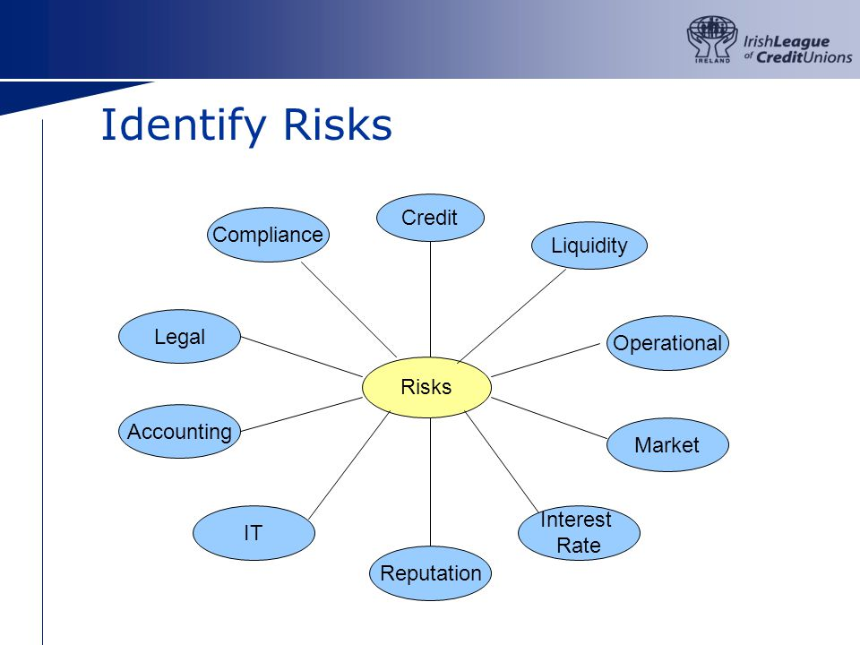 Risks Credit Liquidity Operational Market Interest Rate Reputation IT Accounting Legal Compliance Identify Risks