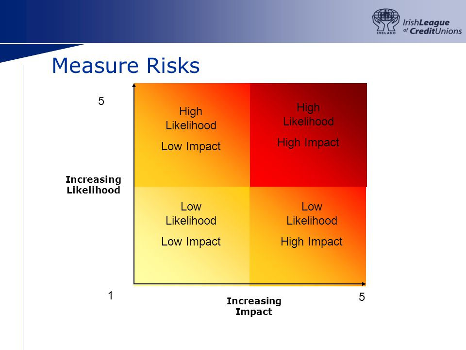 Measure Risks … Increasing Impact Increasing Likelihood High Likelihood High Impact High Likelihood Low Impact Low Likelihood Low Impact Low Likelihood High Impact 1 5 5