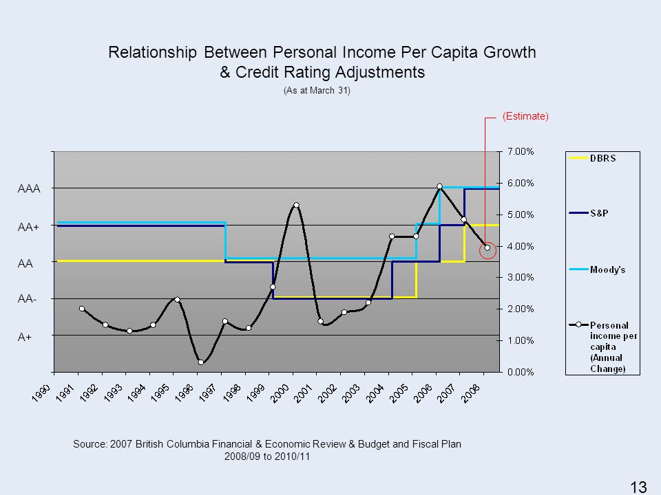 Relationship Between Personal Income Per Capita Growth & Credit Rating Adjustments Source: 2007 British Columbia Financial & Economic Review & Budget and Fiscal Plan 2008/09 to 2010/11 (Estimate) AAA AA+ AA AA- A+ (As at March 31) 13