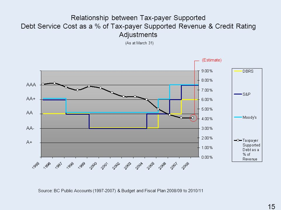 Relationship between Tax-payer Supported Debt Service Cost as a % of Tax-payer Supported Revenue & Credit Rating Adjustments AAA AA+ AA AA- A+ Source: BC Public Accounts (1997-2007) & Budget and Fiscal Plan 2008/09 to 2010/11 (Estimate) (As at March 31) 15