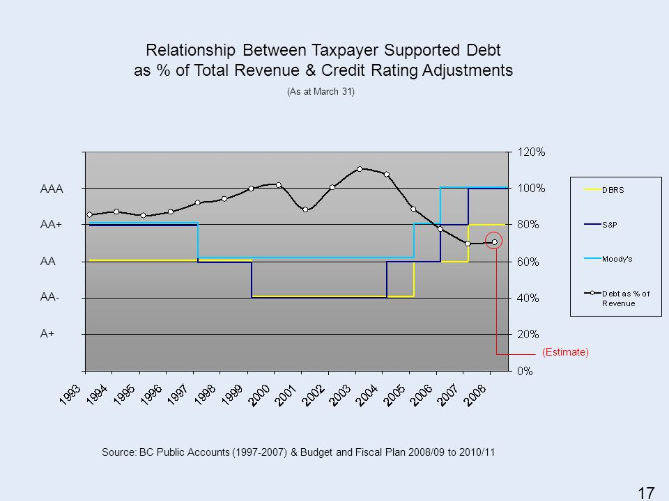 Source: BC Public Accounts (1997-2007) & Budget and Fiscal Plan 2008/09 to 2010/11 AAA AA+ AA AA- A+ (Estimate) Relationship Between Taxpayer Supported Debt as % of Total Revenue & Credit Rating Adjustments (As at March 31) 17