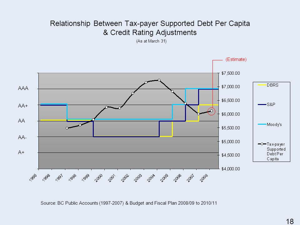 Relationship Between Tax-payer Supported Debt Per Capita & Credit Rating Adjustments Source: BC Public Accounts (1997-2007) & Budget and Fiscal Plan 2008/09 to 2010/11 (Estimate) AAA AA+ AA AA- A+ (As at March 31) 18
