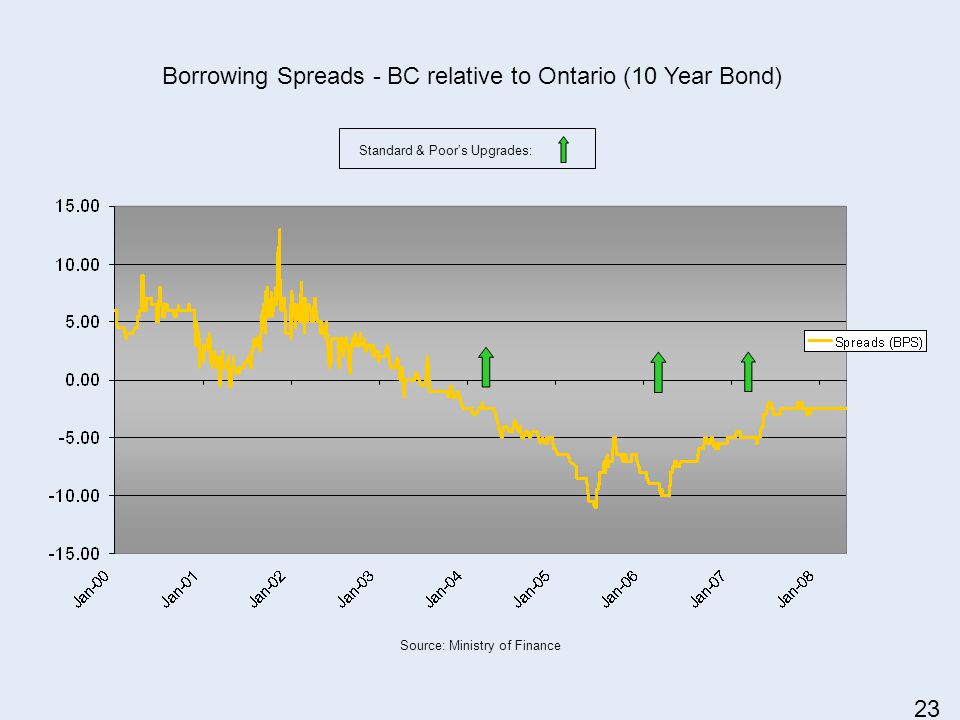 Borrowing Spreads - BC relative to Ontario (10 Year Bond) Standard & Poors Upgrades: Source: Ministry of Finance 23