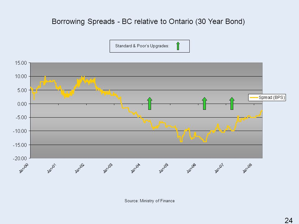 Standard & Poors Upgrades: Source: Ministry of Finance Borrowing Spreads - BC relative to Ontario (30 Year Bond) 24