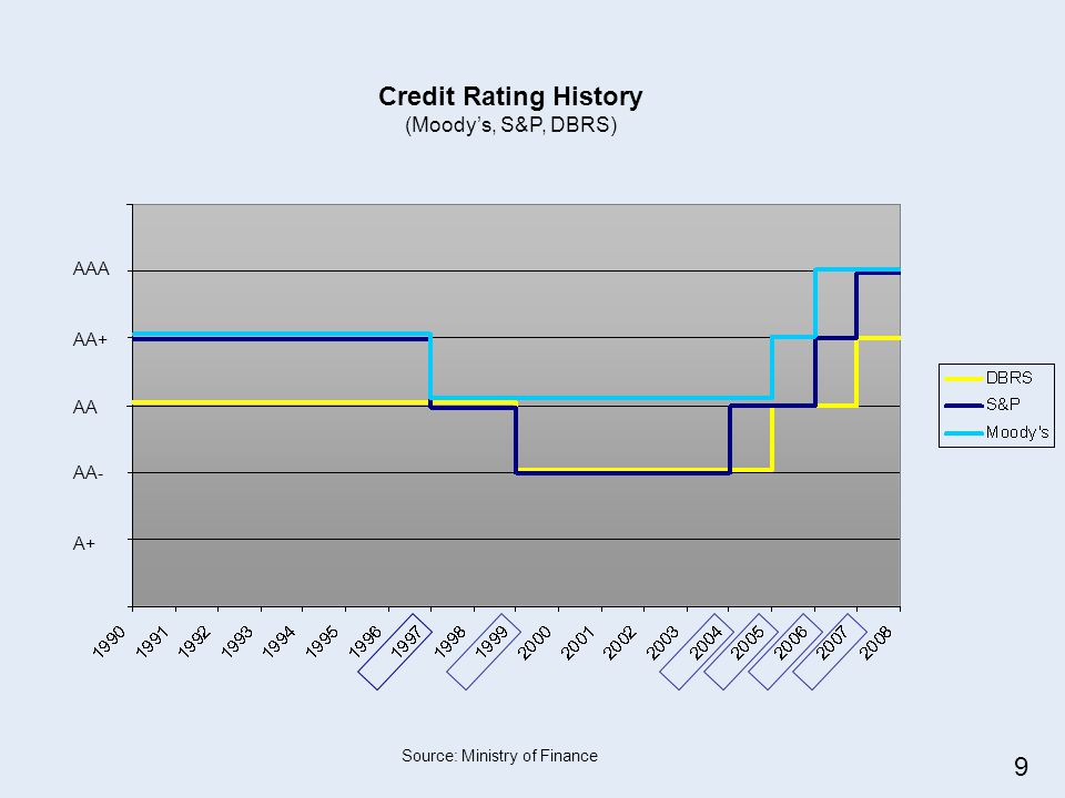 AAA AA+ AA AA- A+ Credit Rating History (Moodys, S&P, DBRS) Source: Ministry of Finance 9