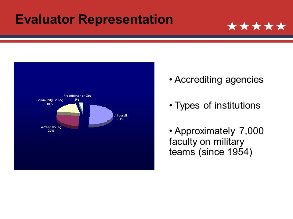 Accrediting agencies Types of institutions Approximately 7,000 faculty on military teams (since 1954) Evaluator Representation