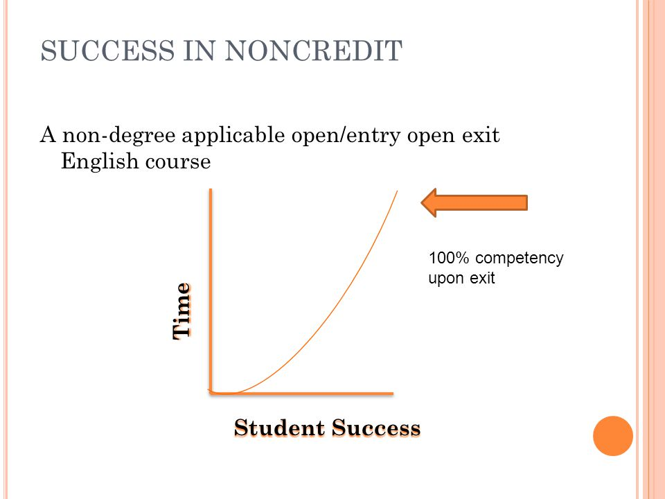 SUCCESS IN NONCREDIT A non-degree applicable open/entry open exit English course Time Student Success 100% competency upon exit