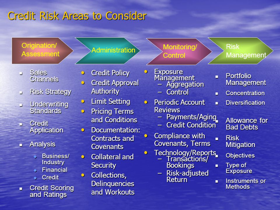 Credit Risk Areas to Consider Credit Policy Credit Policy Credit Approval Authority Credit Approval Authority Limit Setting Limit Setting Pricing Terms and Conditions Pricing Terms and Conditions Documentation: Contracts and Covenants Documentation: Contracts and Covenants Collateral and Security Collateral and Security Collections, Delinquencies and Workouts Collections, Delinquencies and Workouts Exposure Management Exposure Management –Aggregation –Control Periodic Account Reviews Periodic Account Reviews –Payments/Aging –Credit Condition Compliance with Covenants, Terms Compliance with Covenants, Terms Technology/Reports Technology/Reports –Transactions/ Bookings –Risk-adjusted Return Sales Channels Sales Channels Risk Strategy Risk Strategy Underwriting Standards Underwriting Standards Credit Application Credit Application Analysis Analysis Business/ Industry Business/ Industry Financial Financial Credit Credit Credit Scoring and Ratings Credit Scoring and Ratings Origination/ Assessment Administration Monitoring/ Control Risk Management Portfolio Management Portfolio Management Concentration Concentration Diversification Diversification Allowance for Bad Debts Allowance for Bad Debts Risk Mitigation Risk Mitigation Objectives Objectives Type of Exposure Type of Exposure Instruments or Methods Instruments or Methods