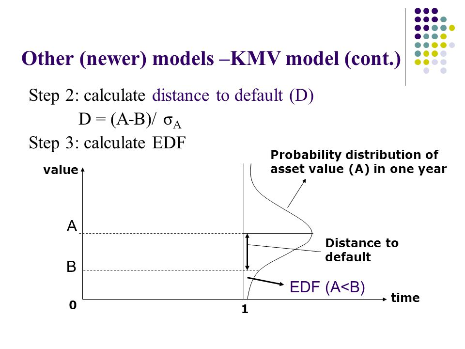 Other (newer) models –KMV model (cont.) Step 2: calculate distance to default (D) D = (A-B)/ σ A Step 3: calculate EDF A B EDF (A<B) Probability distribution of asset value (A) in one year time value Distance to default 0 1