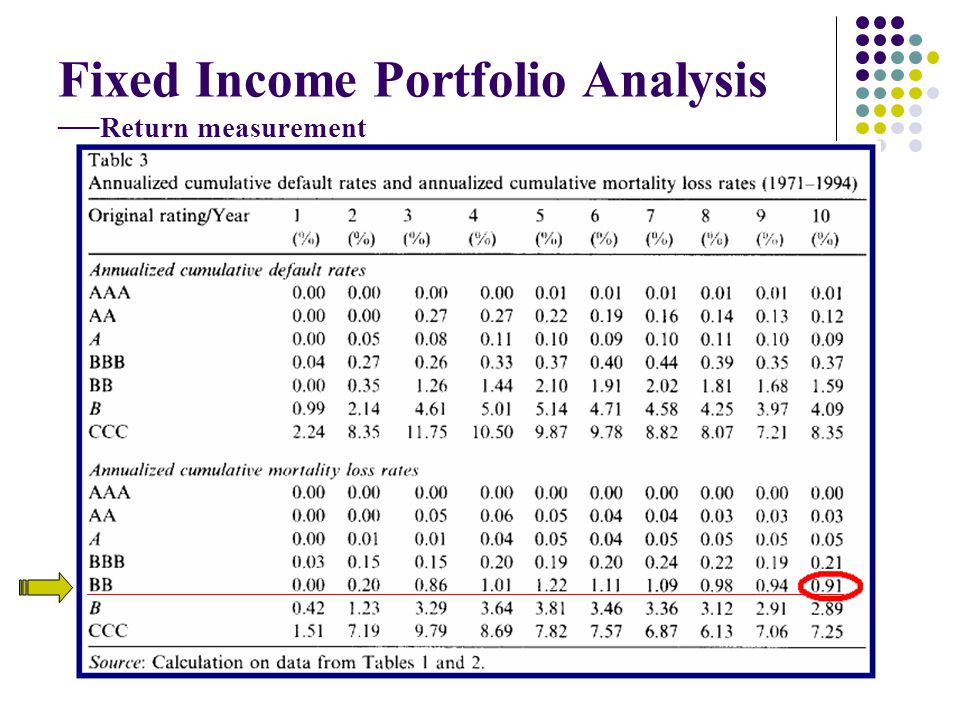 Fixed Income Portfolio Analysis Return measurement