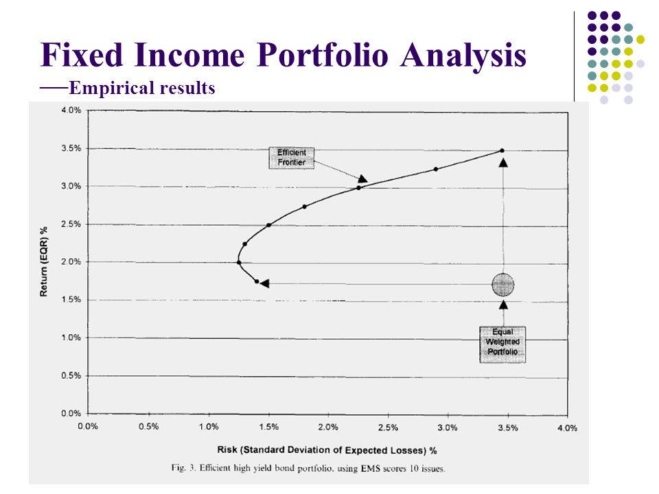 Fixed Income Portfolio Analysis Empirical results