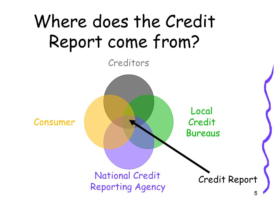 5 Where does the Credit Report come from Credit Report