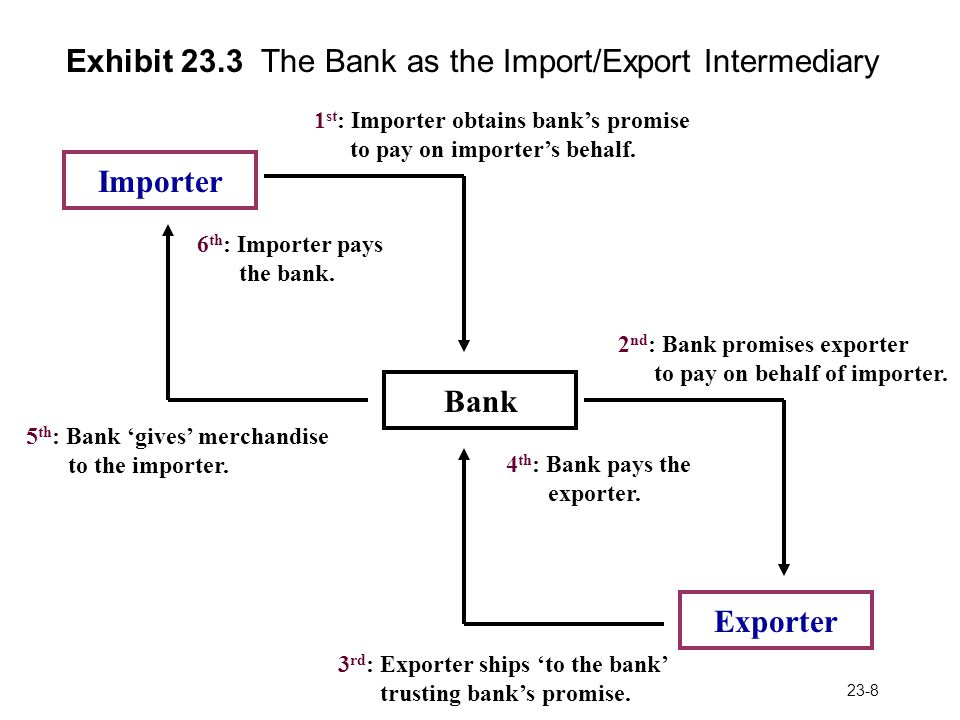 23-8 Exhibit 23.3 The Bank as the Import/Export Intermediary Importer Exporter Bank 1 st : Importer obtains banks promise to pay on importers behalf.