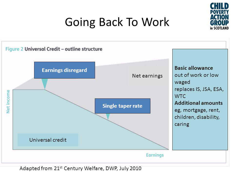 Going Back To Work Earnings disregard Single taper rate Net earnings Universal credit Adapted from 21 st Century Welfare, DWP, July 2010 Basic allowance out of work or low waged replaces IS, JSA, ESA, WTC Additional amounts eg, mortgage, rent, children, disability, caring
