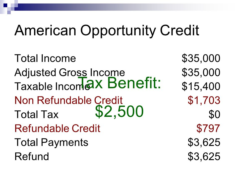 American Opportunity Credit Total Income$35,000 Adjusted Gross Income$35,000 Taxable Income$15,400 Non Refundable Credit $1,703 Total Tax $0 Refundable Credit $797 Total Payments $3,625 Refund $3,625 Tax Benefit: $2,500