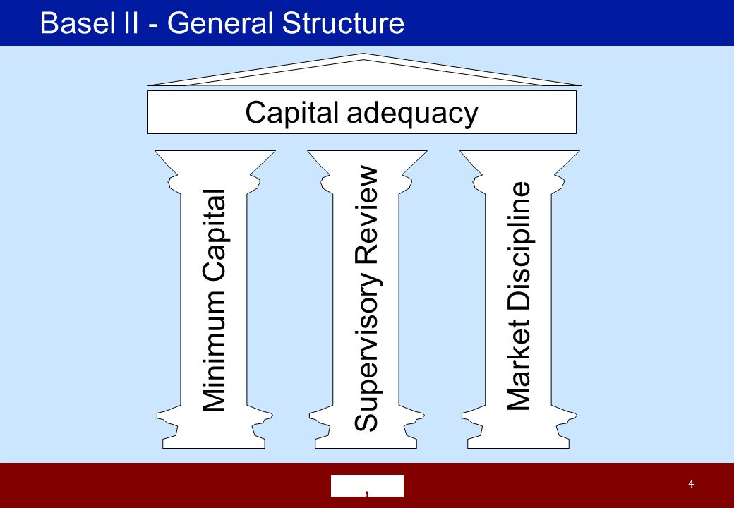 4 Basel II - General Structure Minimum Capital Supervisory Review Market Discipline Capital adequacy