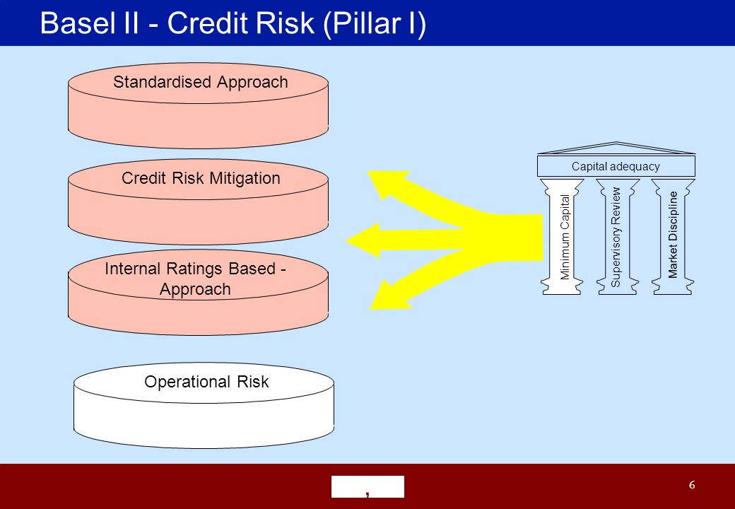 6 Basel II - Credit Risk (Pillar I) Minimum Capital Supervisory Review Market Discipline Capital adequacy Operational Risk Standardised Approach Credit Risk Mitigation Internal Ratings Based - Approach