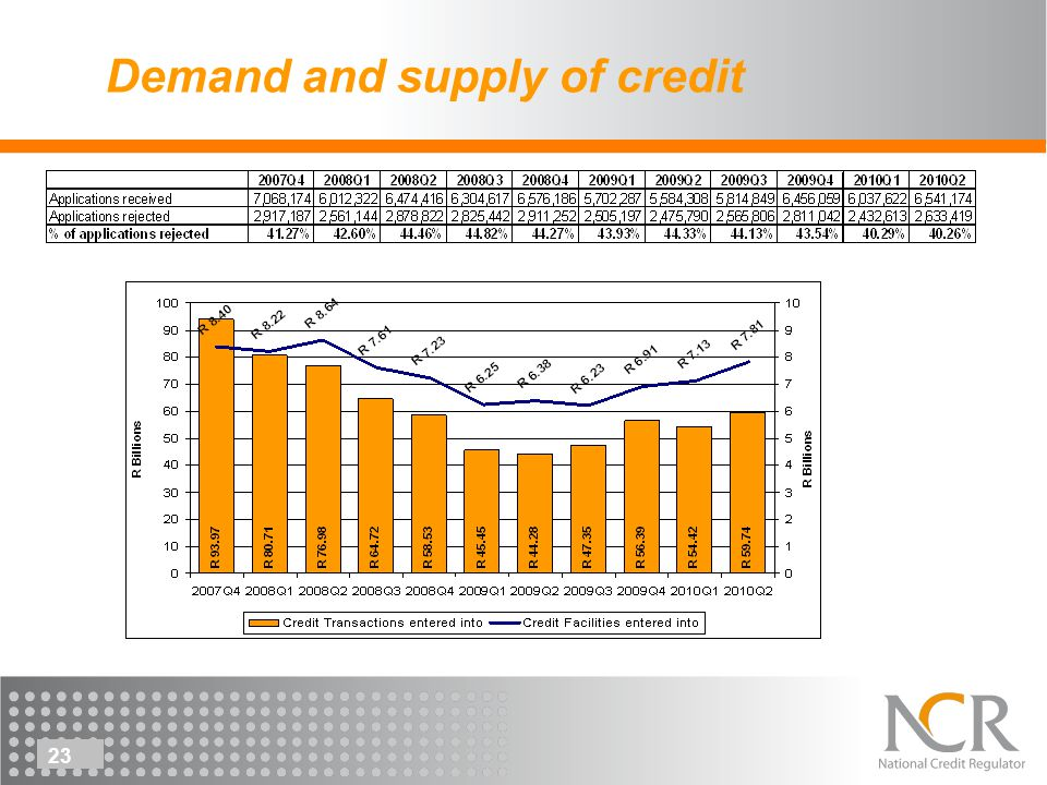 23 Demand and supply of credit